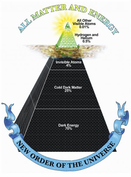 The Cosmic Density Pyramid