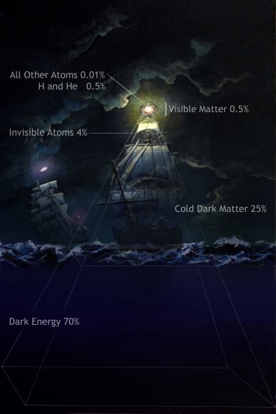 Dark matter ships on an ocean of dark energy