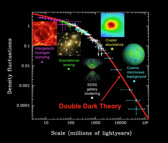 The distribution of matter also agrees with the Double Dark theory