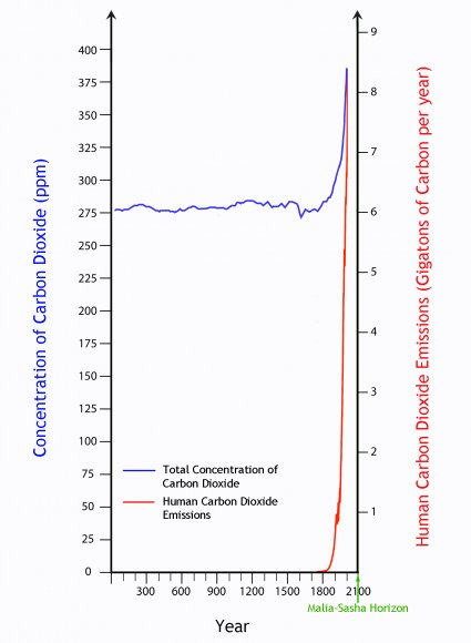 The concentration of carbon dioxide in the atmosphere, with the exponentially growing human contribution
