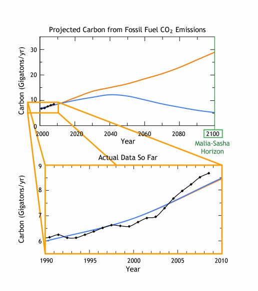 Projected Carbon Emissions Through 2100, and Actual Data So Far