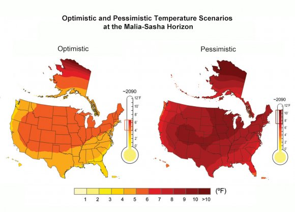 Optimistic and pessimistic temperature scenarios